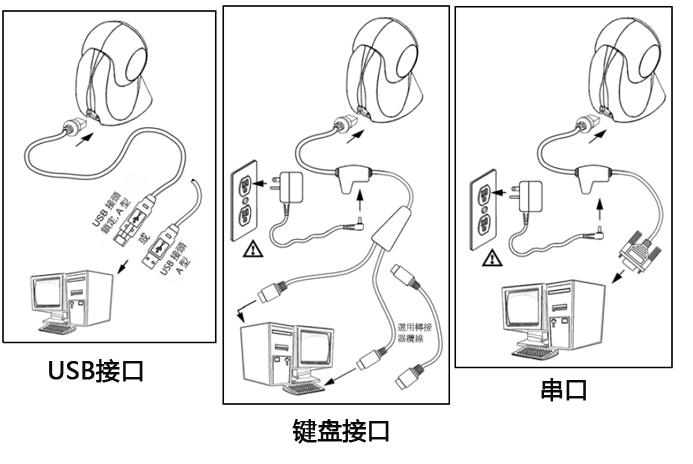 超市条码枪与电脑的三种连接方法